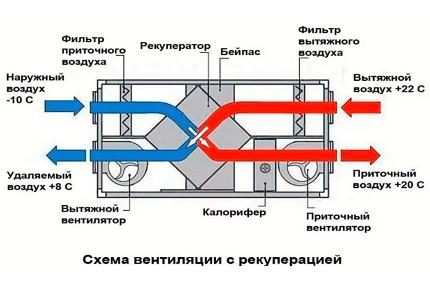 Diagramme d'action de ventilation avec récupération