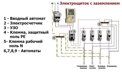 Scheme of the electrical panel with protective and working and grounding