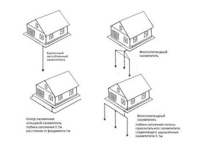 Examples of house grounding circuits