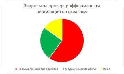 Ventilācijas pārbaudes pieprasījumu biežuma diagramma