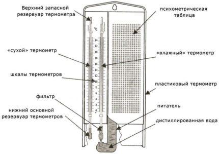 Psihometriskais higrometrs