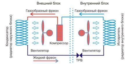 Refrigerant circulation scheme inside the system