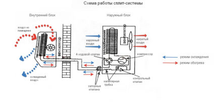 The principle of operation of the split system