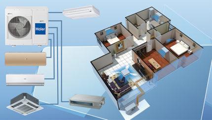 Multi-split system in the house