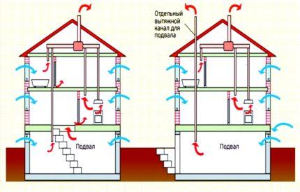 Dzīvojamo māju ventilācijas shēma