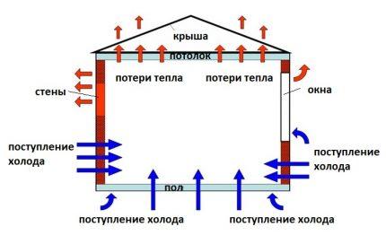 Perte de chaleur et gain de chaleur dans la pièce