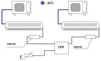 Air conditioning backup system