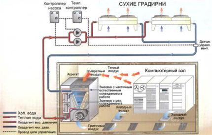 Precision Air Conditioner Operation Scheme