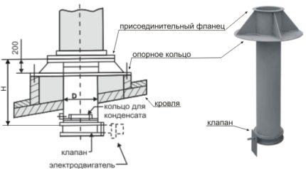 Schéma de l'unité de ventilation