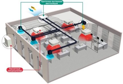 combination of air conditioning and ventilation