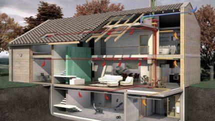 Ventilation du projet de construction