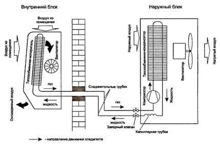 Split system device diagram