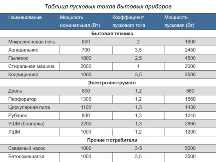 Inrush Current Coefficients