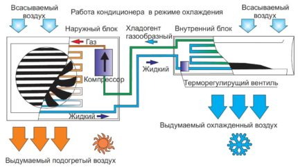 The principle of operation of the air conditioner