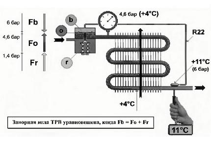 Circuitul supapei de expansiune termostatică