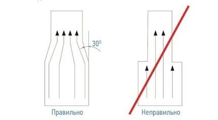 Ventilācijas caurules savienojums