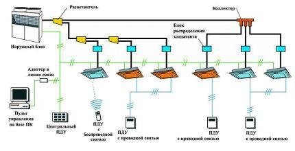 Schéma simplifié pour une étude de faisabilité d'un système de climatisation
