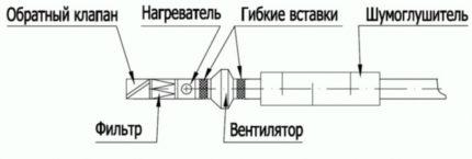 Heated ventilation system
