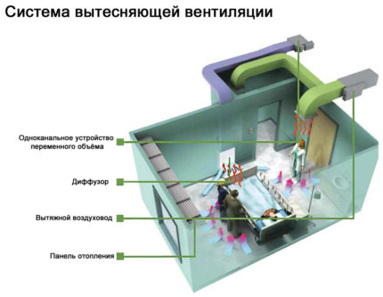 The operation of the ventilation system in the operating room