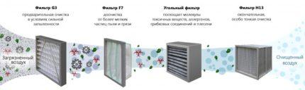 Filters for ventilation