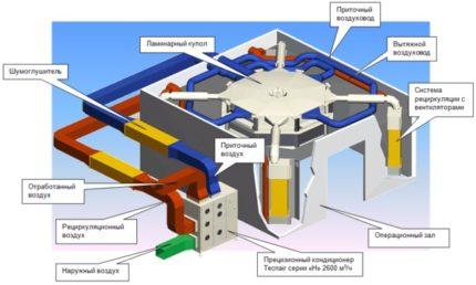 Arrangement of ventilation in the operating room