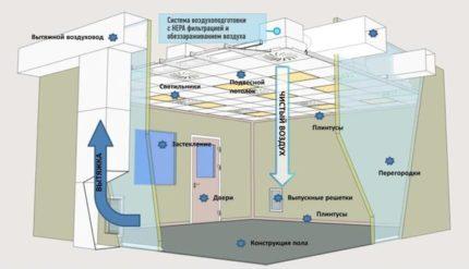Air filtration scheme