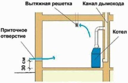 Ventilation de la chaufferie au gaz