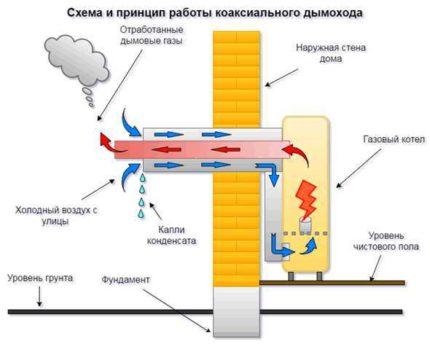 Le principe de fonctionnement de la cheminée coaxiale