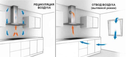 Le schéma de ventilation dans la cuisine