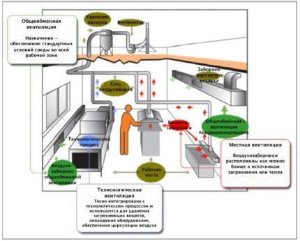 Pārtikas vienību ventilācijas sistēmas