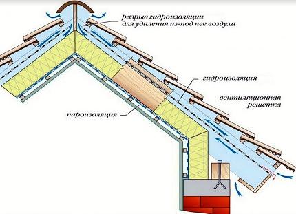 Le schéma du gâteau de toiture