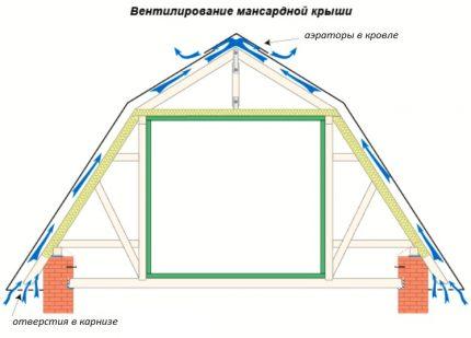 Schéma du mouvement de l'air dans un gâteau de toiture