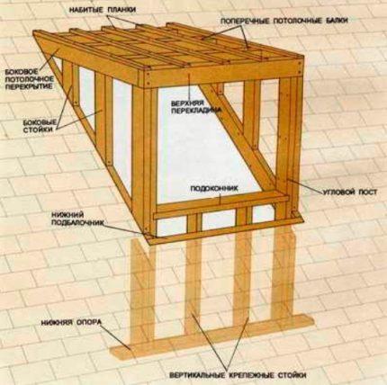 Schéma de construction d'une lucarne carrée