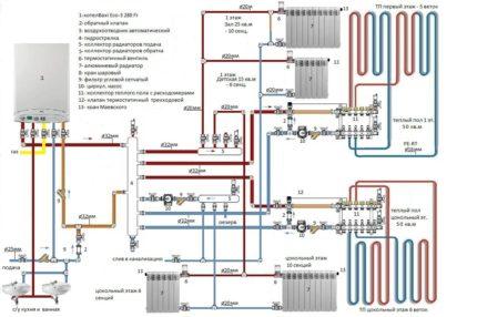 Apkures sistēmas shēma ar grīdas apsildi