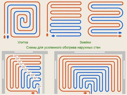 Grīdas apkures uzstādīšanas shēmas