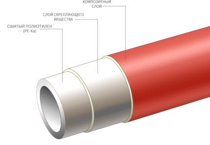 PE-Xa cauruļu shēma