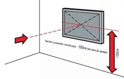 Disposition du téléviseur