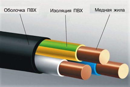 Câble tripolaire VVG