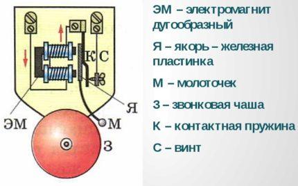 Circuit de cloche électromécanique