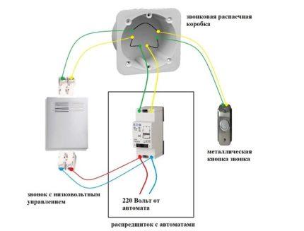 Diagramme d'appel du transformateur