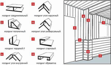 Types of profiles for mounting plastic panels